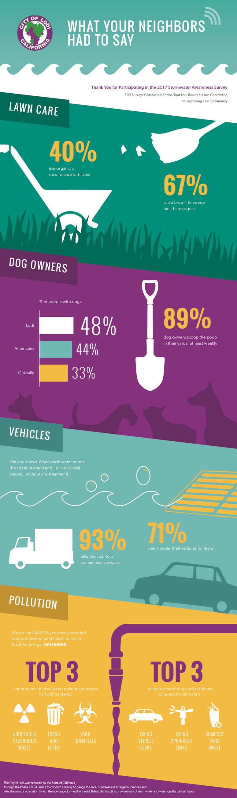 Lodi Infographic about Stormwater